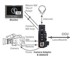 SWIT E-4020A/S Camera Optical Fiber Adaptor