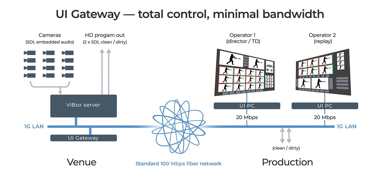 SIMPLYLIVE UI Gateway rozhranie pre remote produkciu