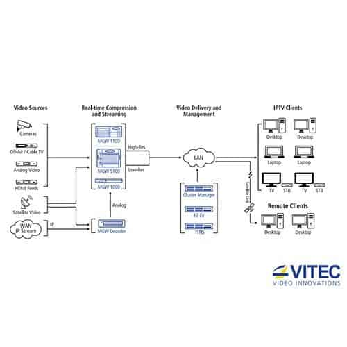 VITEC MGW 1100 Chassis