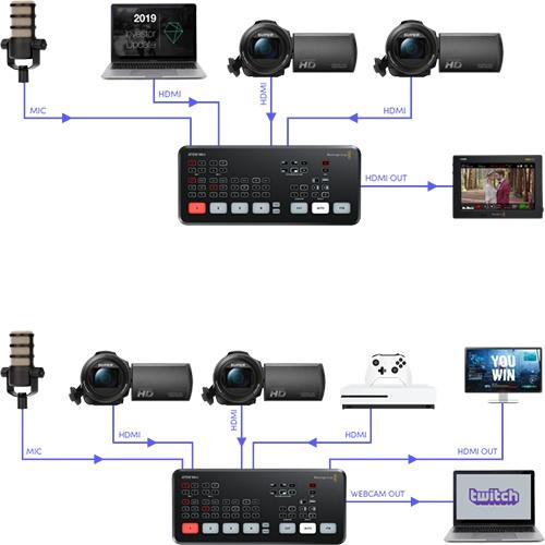 Blackmagic ATEM Mini PRO Live production switcher